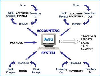 Accounts Software Development company dhaka Bangladesh