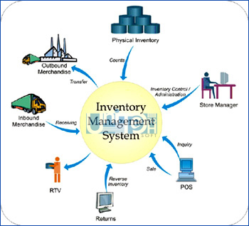Inventory Software Development company dhaka Bangladesh