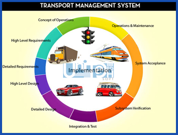 transportation managment 193,966 transportation manager jobs available on indeedcom apply to transport manager, logistics manager and more.